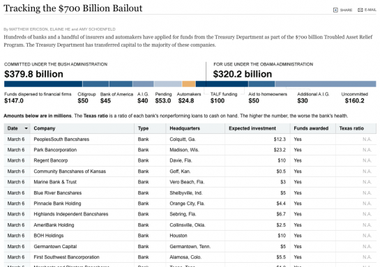 nyt-bailout-tracker-545x383